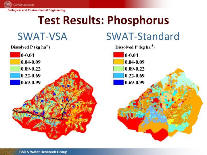 Test Results: Phosphorus