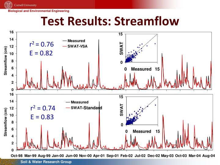 Test Results: