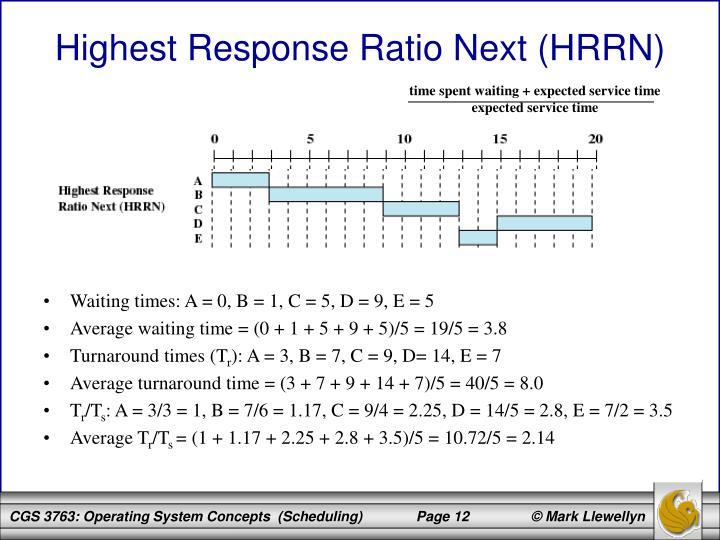 Highest Response Ratio Next (HRRN)