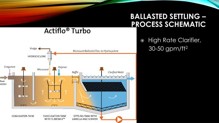 Ballasted Settling –
