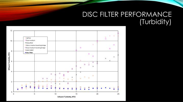 DISC FILTER Performance (T