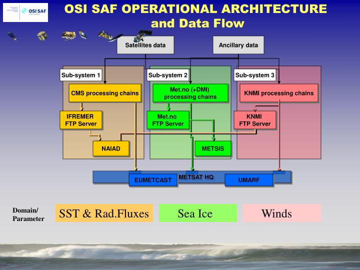 OSI SAF OPERATIONAL ARCHITECTURE