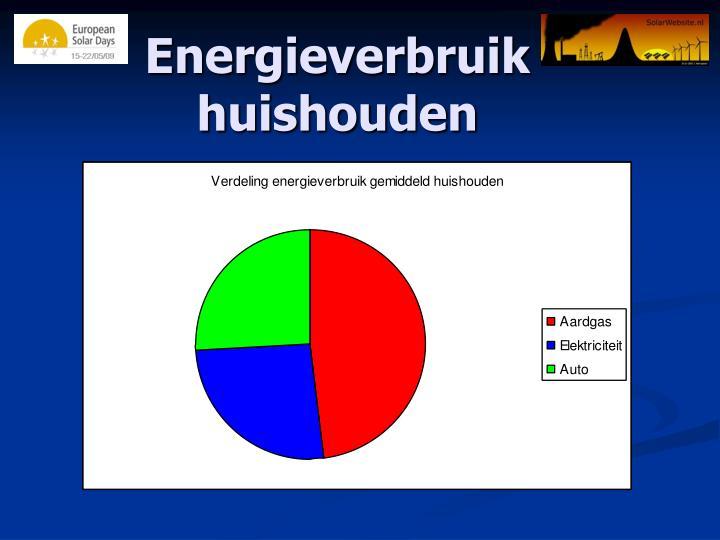 Energieverbruik huishouden
