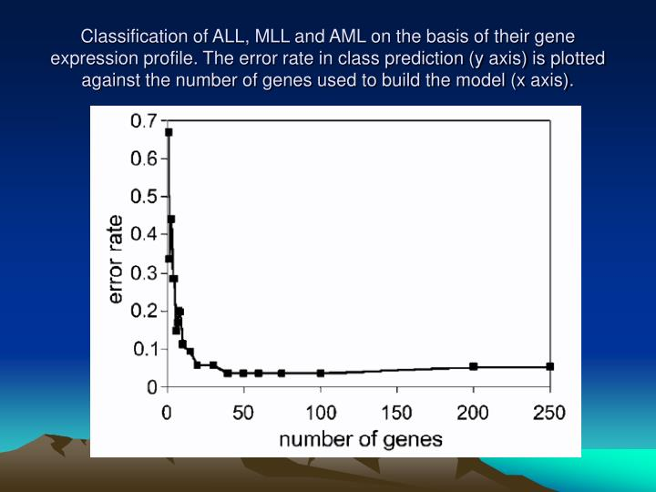 Classification of ALL, MLL and AML on the basis of their gene expression profile. The error rate in class prediction (y axis) is plotted against the number of genes used to build the model (x axis).