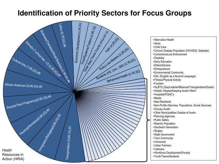 Identification of Priority Sectors for Focus Groups