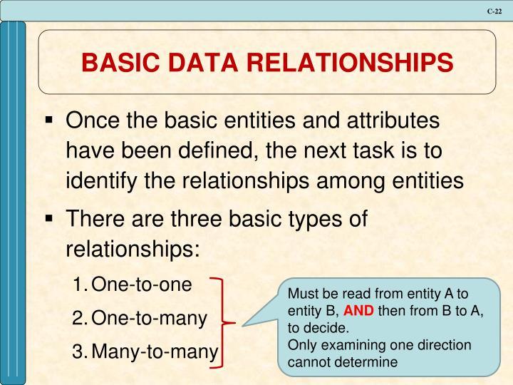 BASIC DATA RELATIONSHIPS