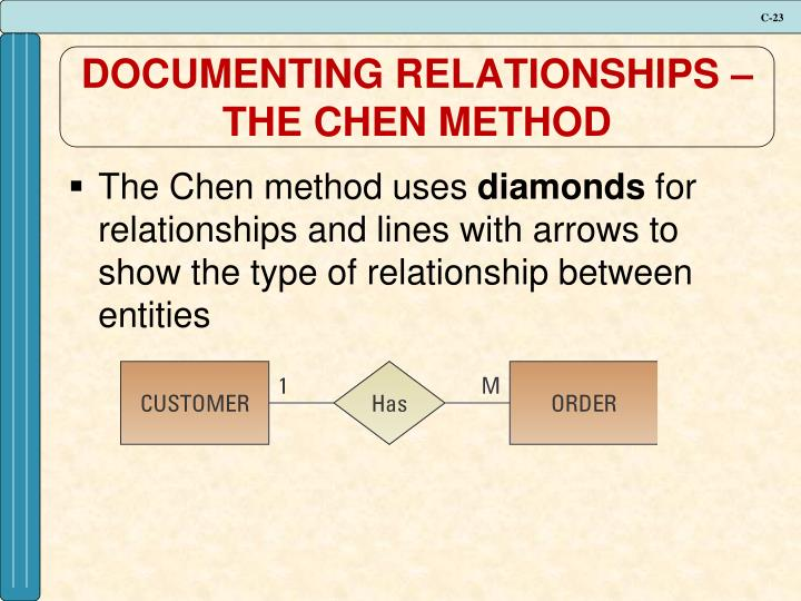 DOCUMENTING RELATIONSHIPS – THE CHEN METHOD