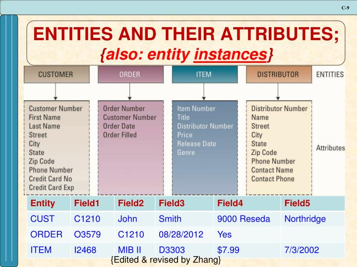 ENTITIES AND THEIR ATTRIBUTES;