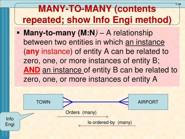 MANY-TO-MANY (contents repeated; show Info Engi method)