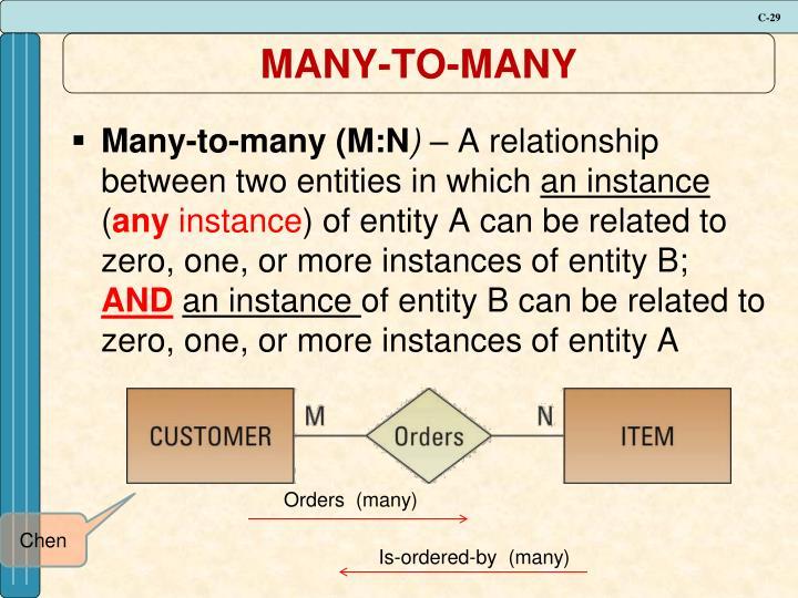 MANY-TO-MANY