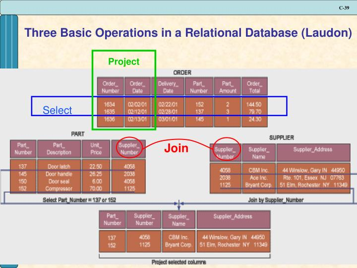 Three Basic Operations in a Relational Database (Laudon)