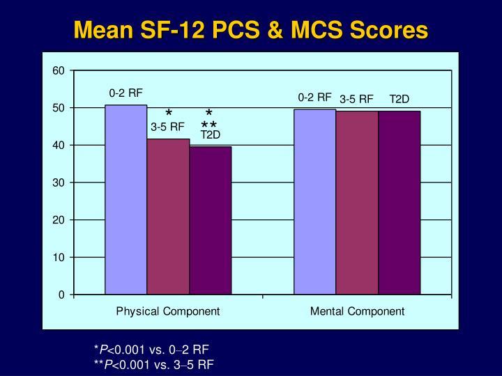 Mean SF-12 PCS & MCS Scores