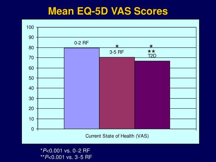 Mean EQ-5D VAS Scores