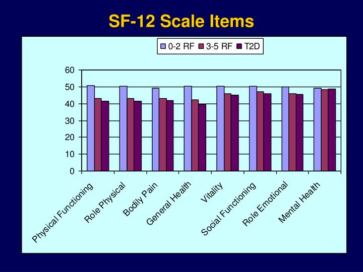 SF-12 Scale Items
