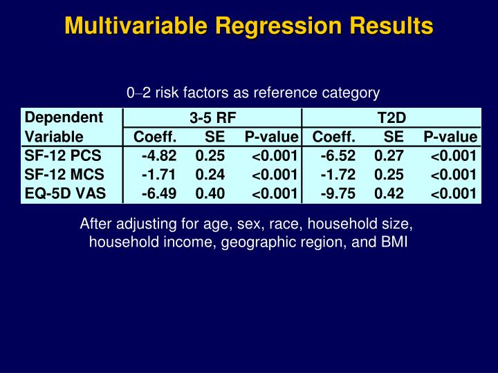 Multivariable Regression Results