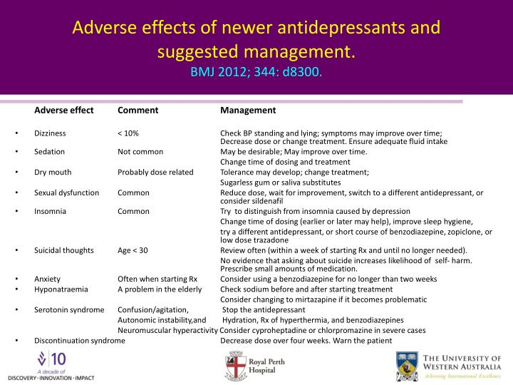 Adverse effects of newer antidepressants and suggested management.