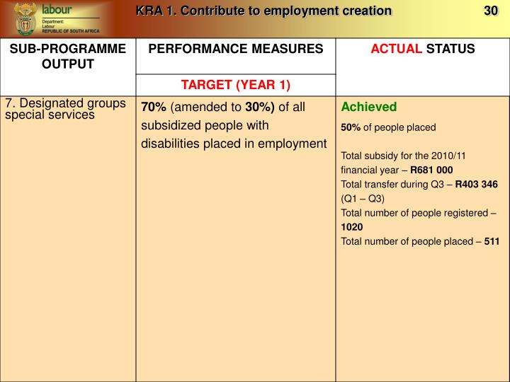 KRA 1. Contribute to employment creation                          30