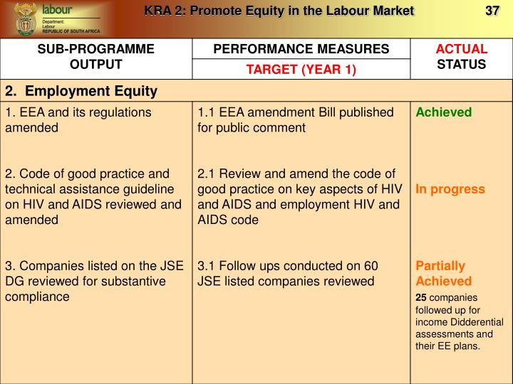 KRA 2: Promote Equity in the Labour Market                    37