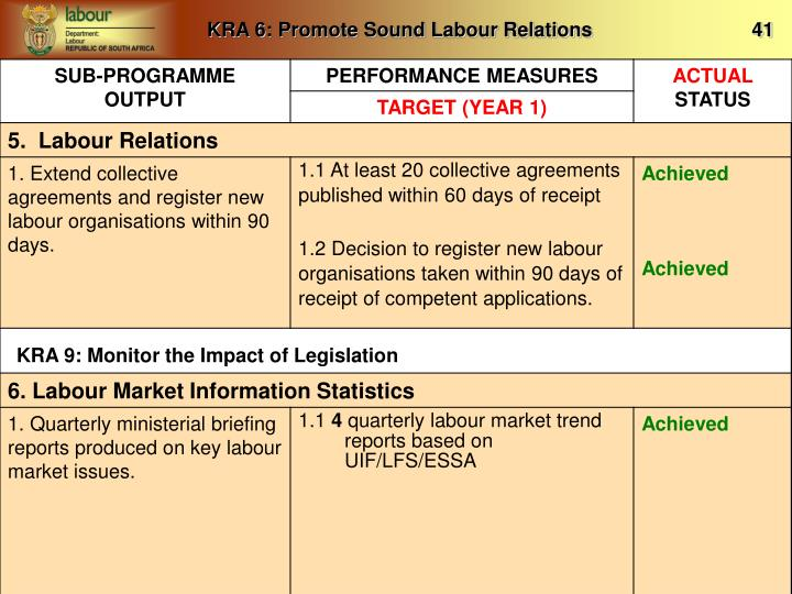 KRA 6: Promote Sound Labour Relations                             41