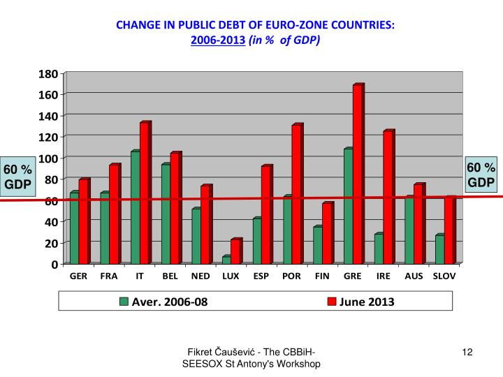 CHANGE IN PUBLIC DEBT OF EURO-ZONE COUNTRIES: