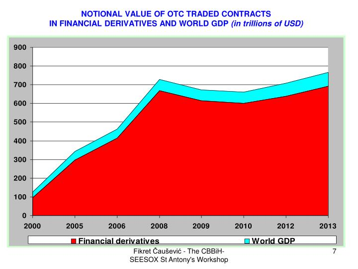 NOTIONAL VALUE OF OTC TRADED CONTRACTS