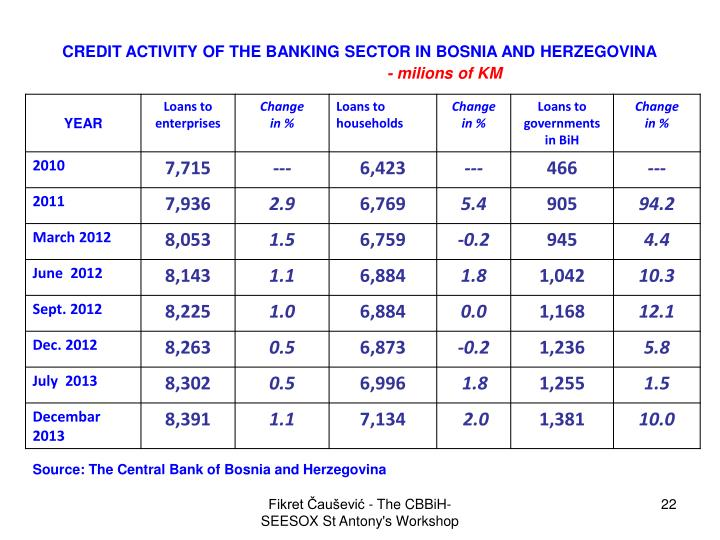 CREDIT ACTIVITY OF THE BANKING SECTOR IN BOSNIA AND HERZEGOVINA
