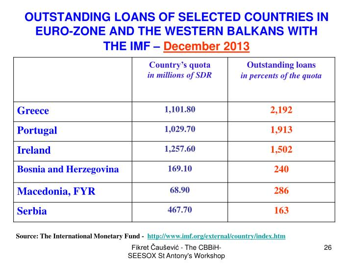 OUTSTANDING LOANS OF SELECTED COUNTRIES IN EURO-ZONE AND THE WESTERN BALKANS WITH