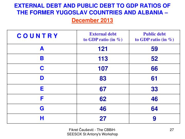 EXTERNAL DEBT AND PUBLIC DEBT TO GDP RATIOS OF THE FORMER YUGOSLAV COUNTRIES AND ALBANIA –