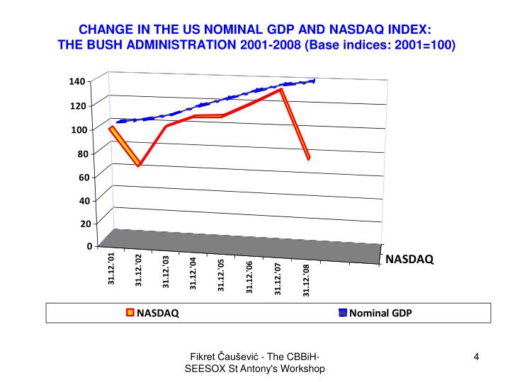 CHANGE IN THE US NOMINAL GDP AND NASDAQ INDEX: