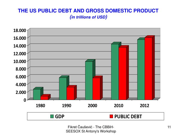 THE US PUBLIC DEBT AND GROSS DOMESTIC PRODUCT