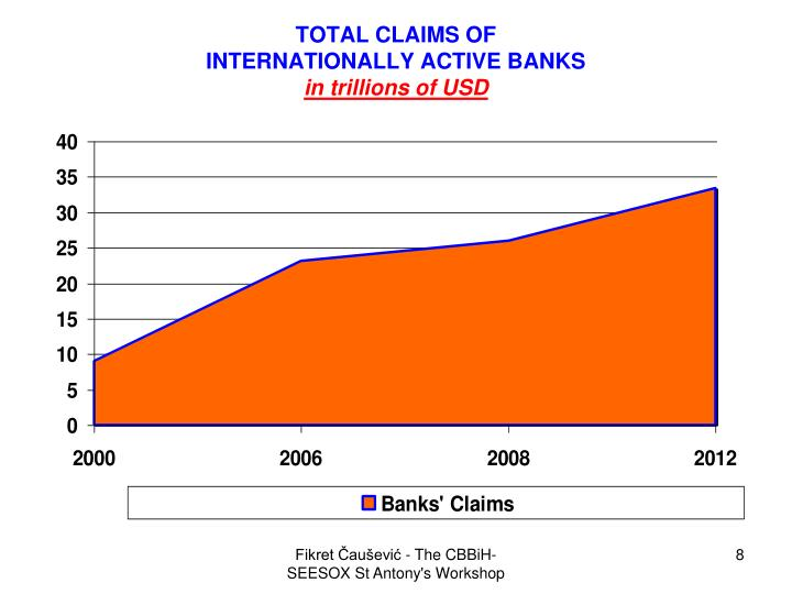 TOTAL CLAIMS OF