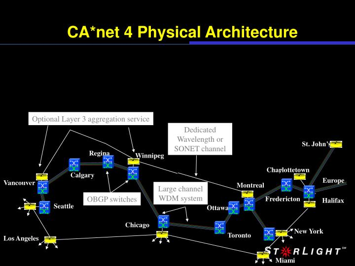 CA*net 4 Physical Architecture