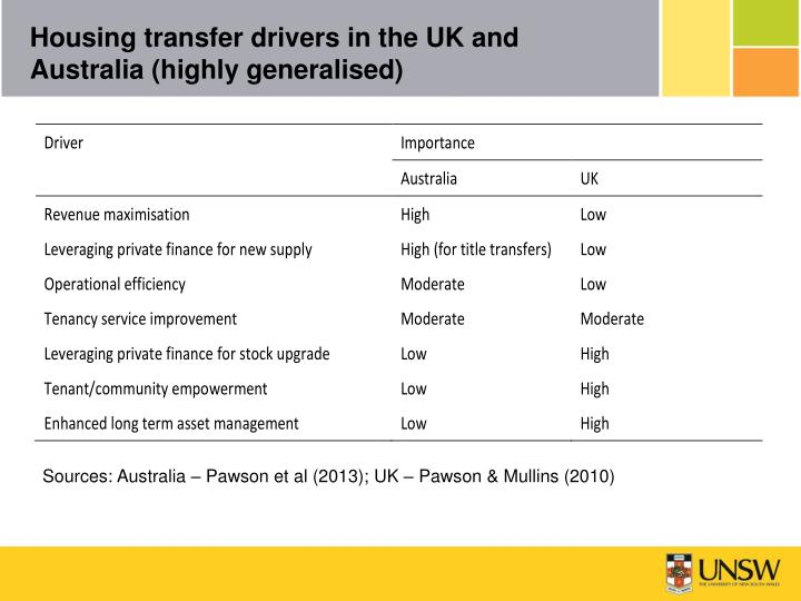 Housing transfer drivers in the UK and Australia (highly generalised)