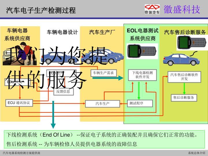 汽车电子生产检测过程