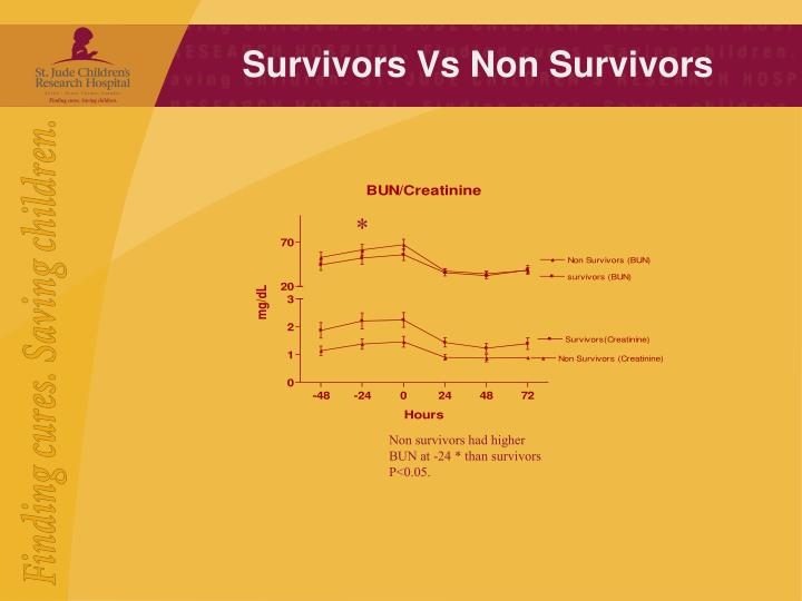 Survivors Vs Non Survivors