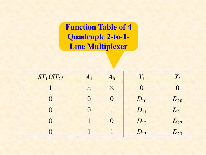 Function Table of 4 Quadruple 2-to-1-Line Multiplexer