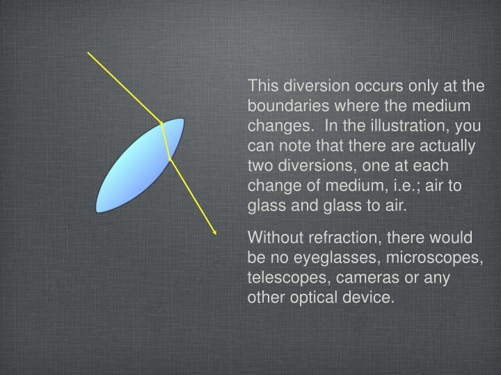 This diversion occurs only at the boundaries where the medium changes.  In the illustration, you can...