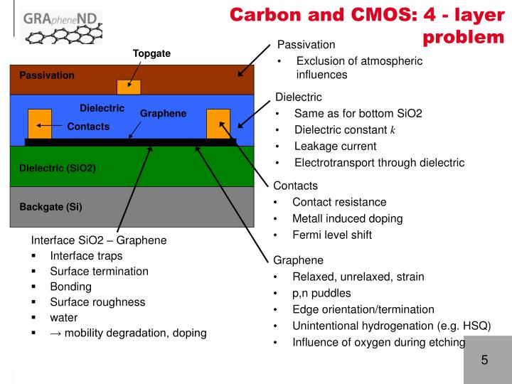 Carbon and CMOS: 4 - layer problem