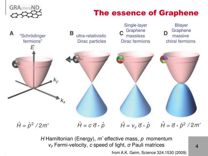 The essence of Graphene