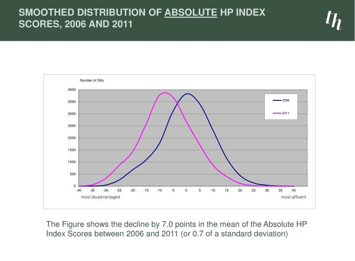 Smoothed Distribution of