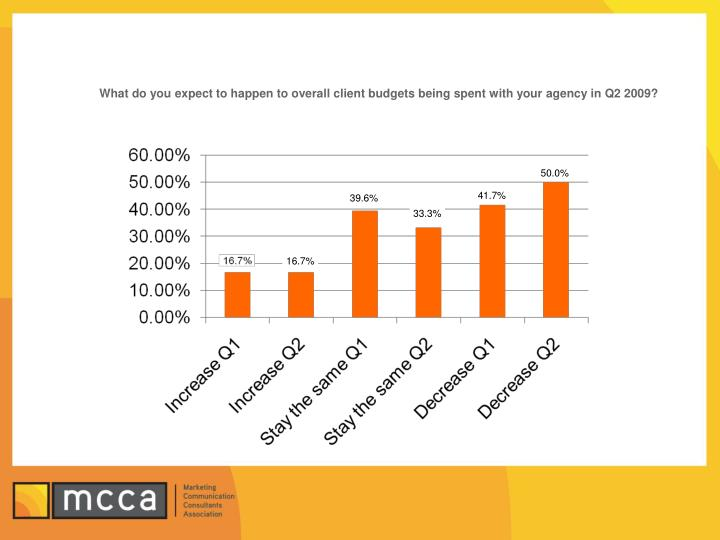 What do you expect to happen to overall client budgets being spent with your agency in Q2 2009?