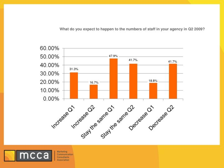 What do you expect to happen to the numbers of staff in your agency in Q2 2009?