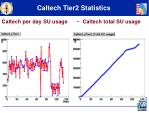 caltech tier2 statistics