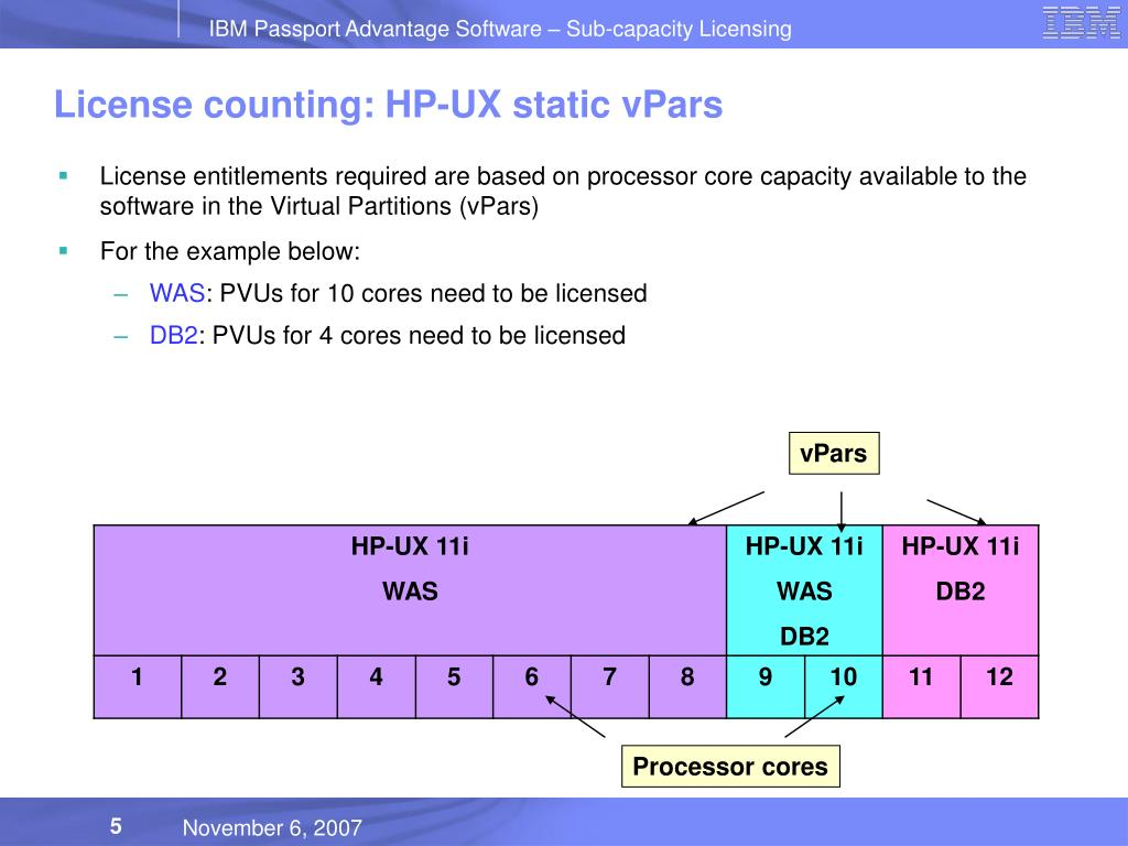 PPT - Sub-capacity License Counting Scenarios - HP
