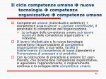il ciclo competenze umane nuove tecnologie competenze organizzative competenze umane