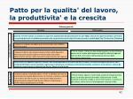 patto per la qualita del lavoro la produttivita e la crescita