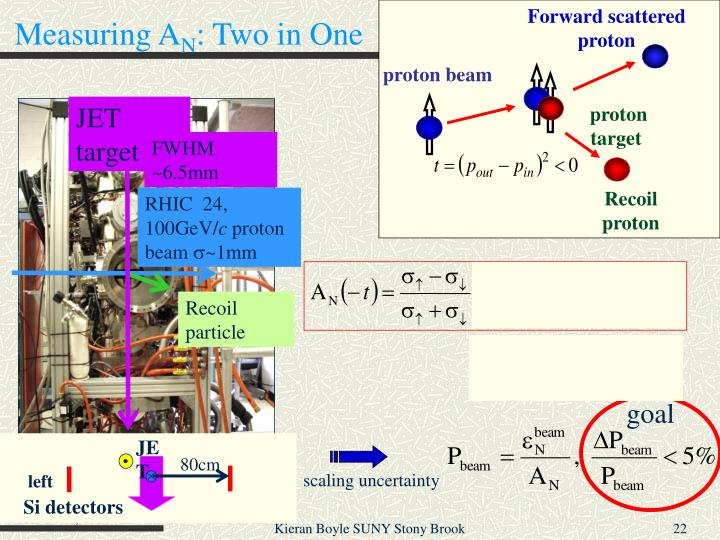 Forward scattered proton