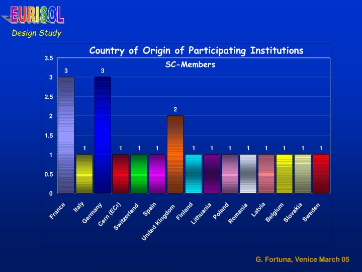 Country of Origin of Participating Institutions