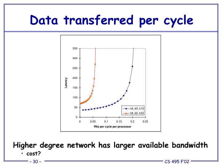 Data transferred per cycle