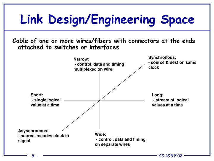 Link Design/Engineering Space